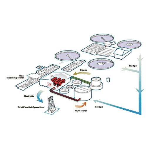 Waste to Energy Systems